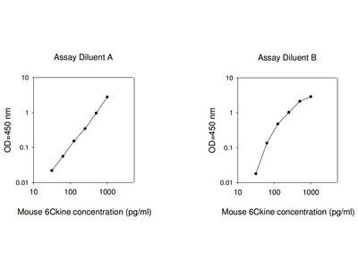 Mouse 6Ckine ELISA