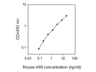 Mouse H60 ELISA