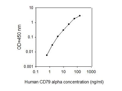 Human CD79 alpha ELISA