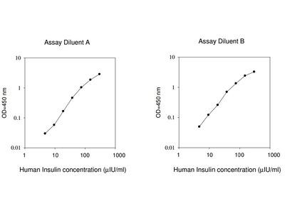 Human Insulin ELISA