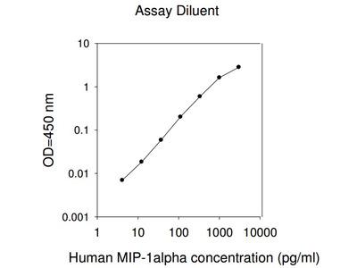 Human MIP-1 alpha ELISA