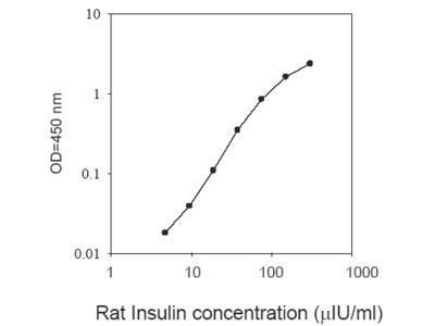 Rat Insulin ELISA Kit For The Estimation Of Insulin