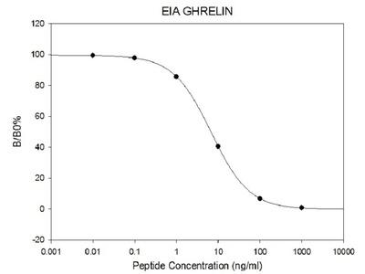 Rat Ghrelin EIA