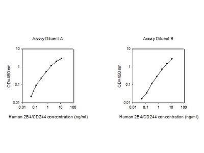 Human 2B4/CD244 ELISA