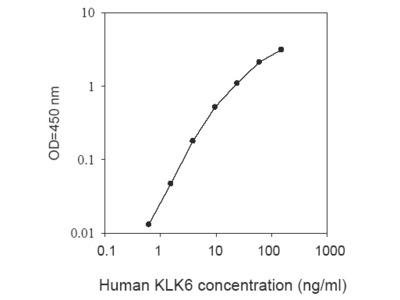 Human KLK6 ELISA