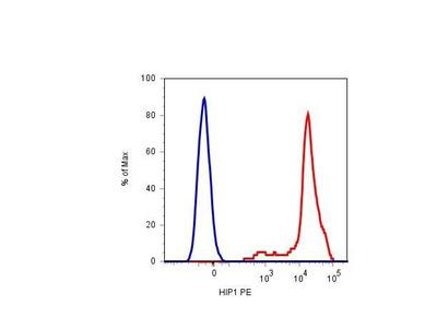 anti-Glycoprotein Ib (Platelet), alpha Polypeptide (GP1BA) antibody (APC)