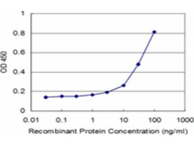 Histatin 3 Antibody (4G9)