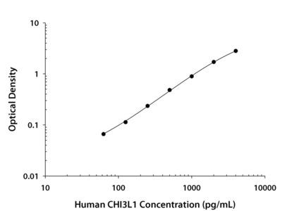 Human Chitinase 3-like 1 Quantikine ELISA Kit