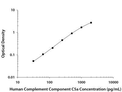 Complement Component C5a ELISA