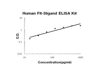 Human Flt-3ligand PicoKine ELISA Kit