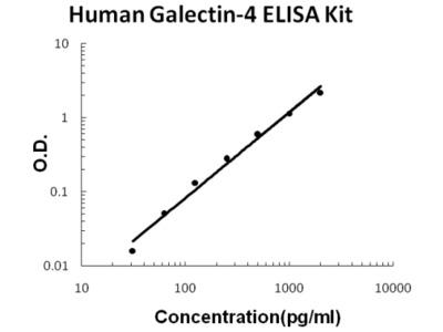 Human Galectin-4 PicoKine ELISA Kit