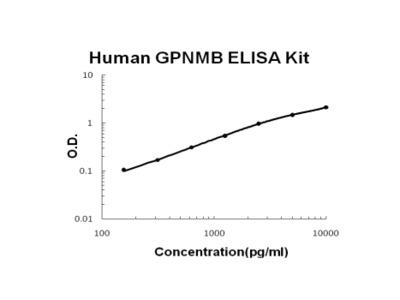Human GPNMB/Osteoactivin PicoKine ELISA Kit