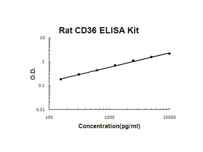 Rat CD36/SR-B3 PicoKine ELISA Kit