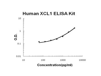 Human XCL1/Lymphotactin PicoKine ELISA Kit