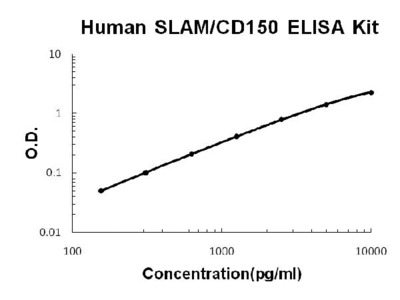 Human SLAM/CD150 ELISA Kit PicoKine