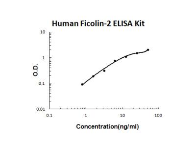 Human Ficolin-2 PicoKine ELISA Kit