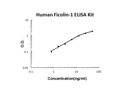 Human Ficolin-1 PicoKine ELISA Kit