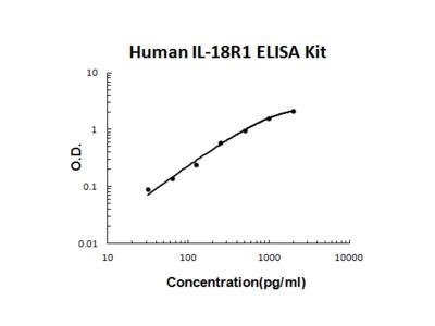 Human IL-18R1 PicoKine ELISA Kit