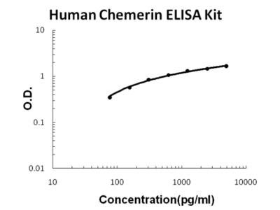 Human Chemerin/RARRES2 PicoKine ELISA Kit