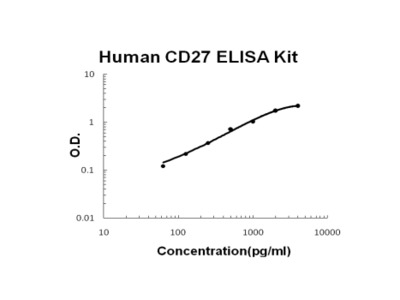 Human TNFRSF7/CD27 PicoKine ELISA Kit