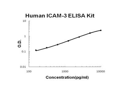 Human ICAM-3 PicoKine ELISA Kit