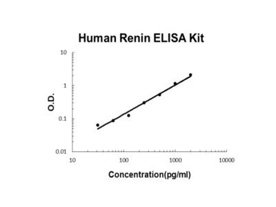 Human Renin PicoKine ELISA Kit