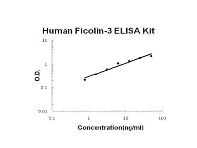 Human Ficolin-3 PicoKine ELISA Kit