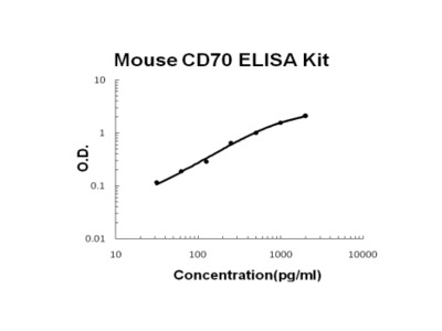 Mouse CD70/TNFSF7/cd27L PicoKine ELISA Kit