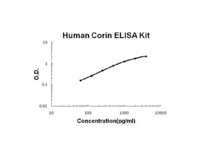 Human Corin PicoKine ELISA Kit