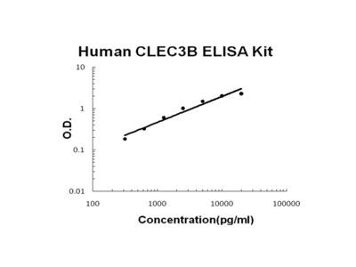 Human Tetranectin/CLEC3B PicoKine ELISA Kit