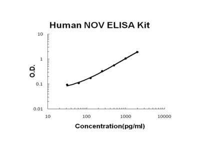 Human NOV/CCN3 ELISA Kit PicoKine