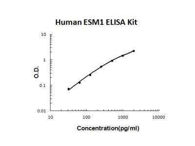 Human ESM1/Endocan PicoKine ELISA Kit