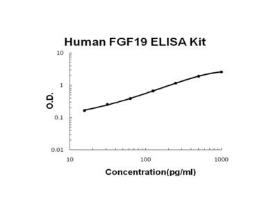 Human FGF19 PicoKine ELISA Kit