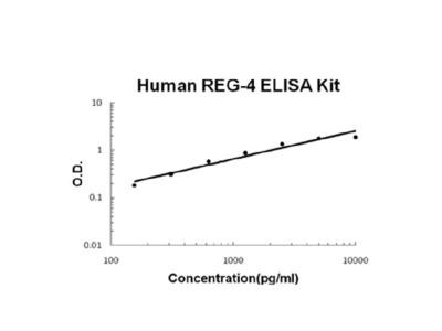Human REG-4 ELISA Kit PicoKine