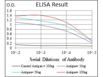 Anti-Lplunc1 antibody [2A5]
