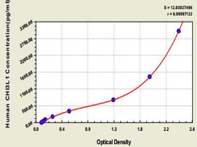 Human Chitinase-3-like Protein 1(YKL-40/CHI3L1)ELISA Kit