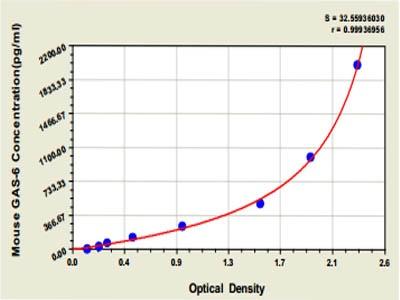 Mouse growth arrest-specific gene-6(gas-6)ELISA Kit