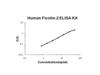 Human Ficolin-2 ELISA Kit