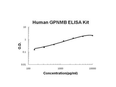 Human GPNMB ELISA Kit