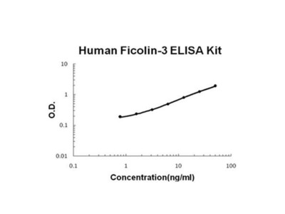 Human Ficolin-3 ELISA Kit