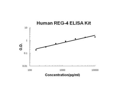 Human REG-4 ELISA Kit
