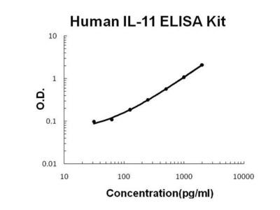 Human IL-11 ELISA Kit