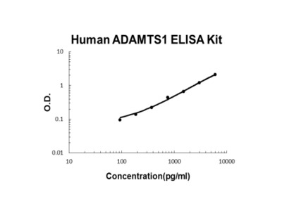 Human ADAMTS1 PicoKine ™ ELISA Kit Worked Well