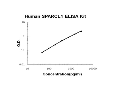 Human SPARCL1/Sparc Like 1 PicoKine ELISA Kit