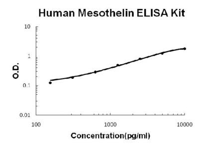 Human Mesothelin PicoKine ELISA Kit