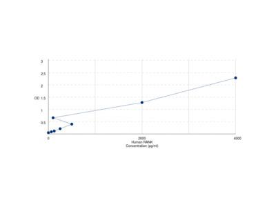 Human Tumor Necrosis Factor Receptor Superfamily Member 11A / RANK (TNFRSF11A) ELISA Kit