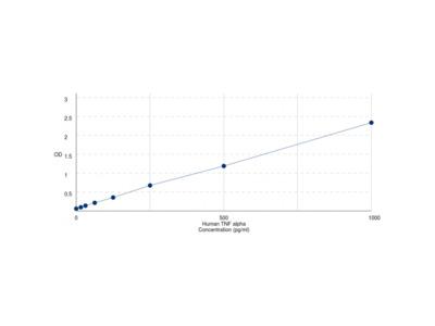 Human Tumor Necrosis Factor Alpha (TNFA) ELISA Kit