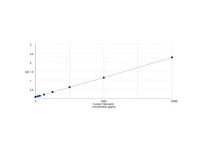 Human Fibronectin (FN1) ELISA Kit