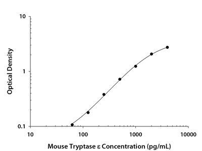 Tryptase epsilon /BSSP-4 ELISA