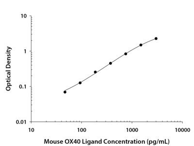 OX40 Ligand / TNFSF4 ELISA